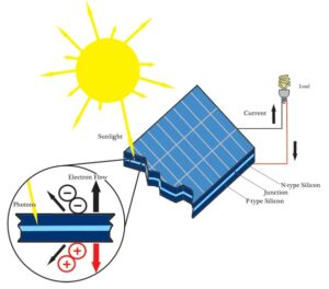 image showing how solar panels generate electricity